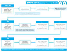 CEPA Fees and Renewal Chart